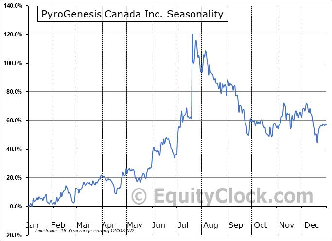 PyroGenesis Canada Inc. (TSE:PYR.TO) Seasonality