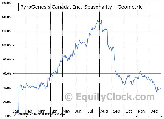 PyroGenesis Canada, Inc. (OTCMKT:PYRNF) Seasonality