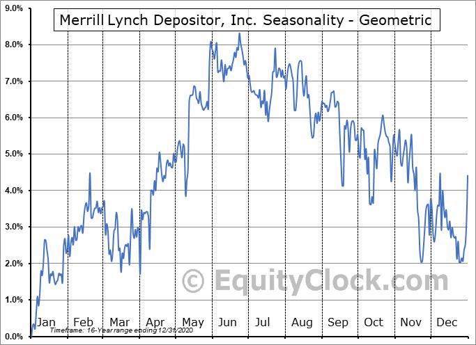 Merrill Lynch Depositor, Inc. (NYSE:PYT) Seasonality