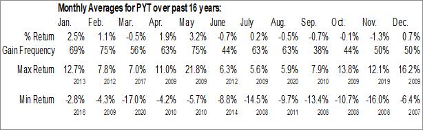 Monthly Seasonal Merrill Lynch Depositor, Inc. (NYSE:PYT)
