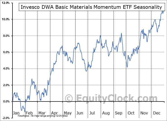 Invesco DWA Basic Materials Momentum ETF (NASD:PYZ) Seasonal Chart