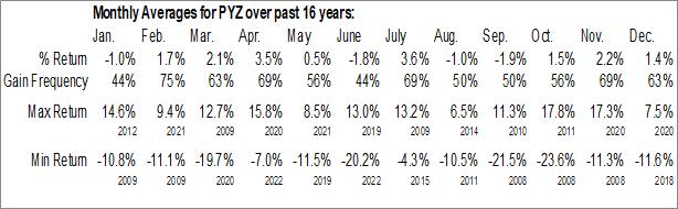Monthly Seasonal Invesco DWA Basic Materials Momentum ETF (NASD:PYZ)