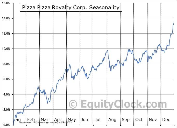 Pizza Pizza Royalty Corp. (TSE:PZA.TO) Seasonal Chart