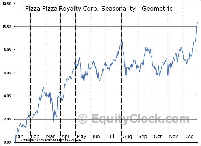 Pizza Pizza Royalty Corp. (TSE:PZA.TO) Seasonality