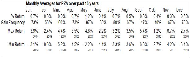 Monthly Seasonal Invesco National AMT-Free Municipal Bond ETF (NYSE:PZA)