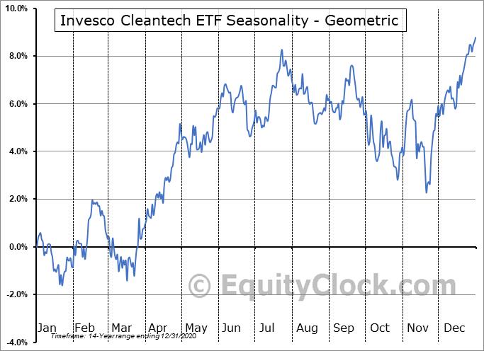 Invesco Cleantech ETF (NYSE:PZD) Seasonality