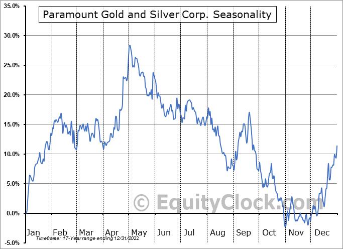 Paramount Gold and Silver Corp. (AMEX:PZG) Seasonality