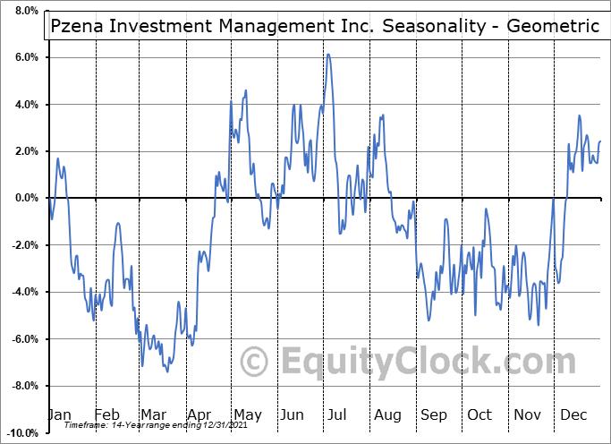 Pzena Investment Management Inc. (NYSE:PZN) Seasonality