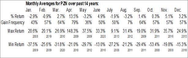 Monthly Seasonal Pzena Investment Management Inc. (NYSE:PZN)