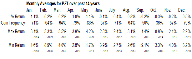 Monthly Seasonal Invesco New York AMT-Free Municipal Bond ETF (NYSE:PZT)