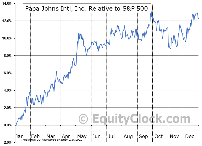 PZZA Relative to the S&P 500