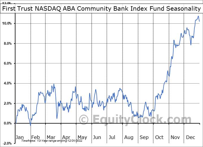 First Trust NASDAQ ABA Community Bank Index Fund (NASD:QABA) Seasonal Chart