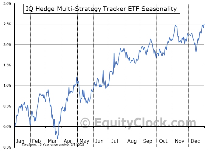 IQ Hedge Multi-Strategy Tracker ETF (NYSE:QAI) Seasonal Chart