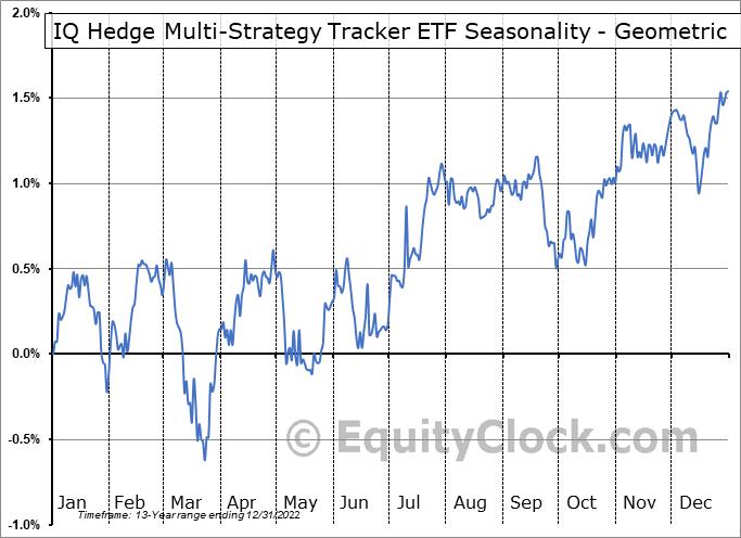 IQ Hedge Multi-Strategy Tracker ETF (NYSE:QAI) Seasonality