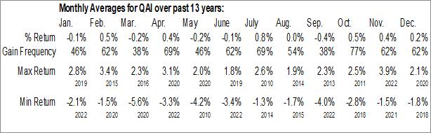 Monthly Seasonal IQ Hedge Multi-Strategy Tracker ETF (NYSE:QAI)