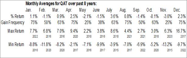 Monthly Seasonal iShares MSCI Qatar Capped ETF (NASD:QAT)