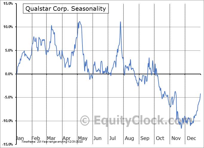 Qualstar Corp. (OTCMKT:QBAK) Seasonality