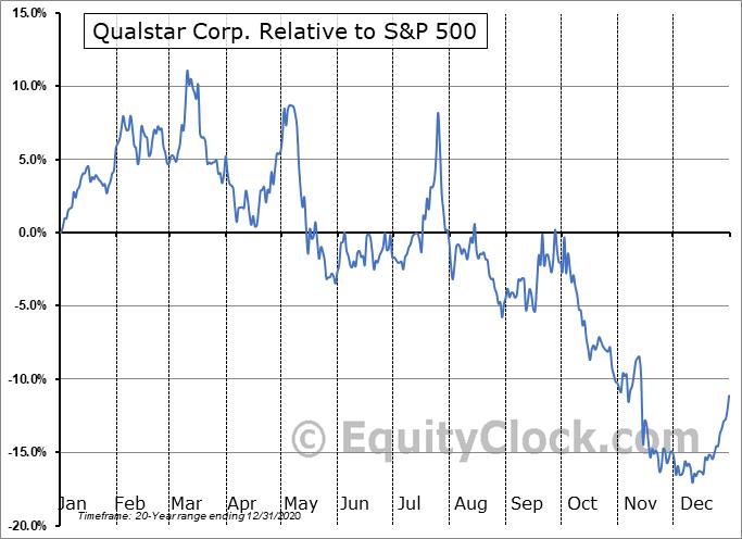 QBAK Relative to the S&P 500