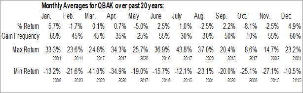 Monthly Seasonal Qualstar Corp. (OTCMKT:QBAK)