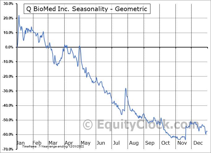 Q BioMed Inc. (OTCMKT:QBIO) Seasonality