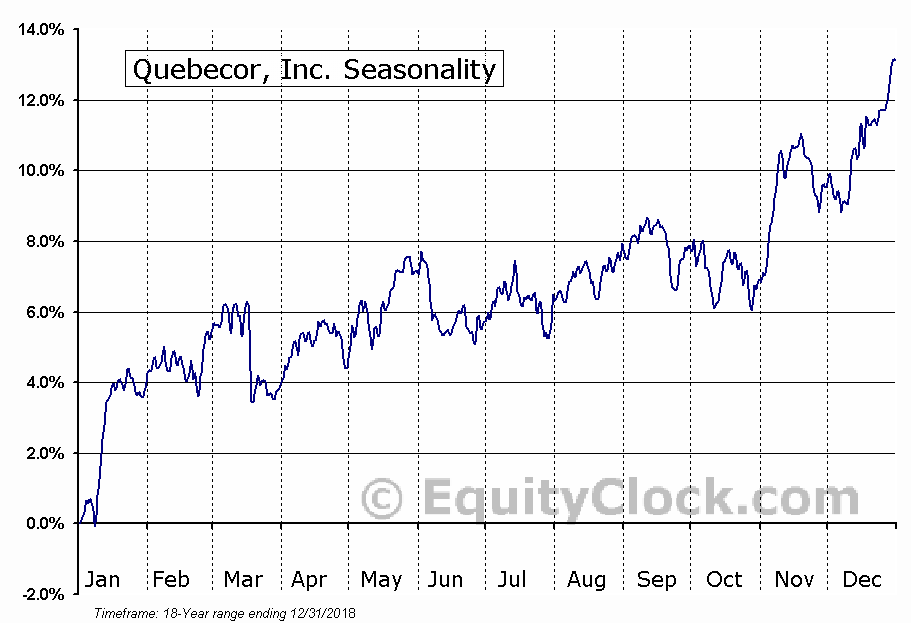Quebecor, Inc. (TSE:QBR/B.TO) Seasonal Chart