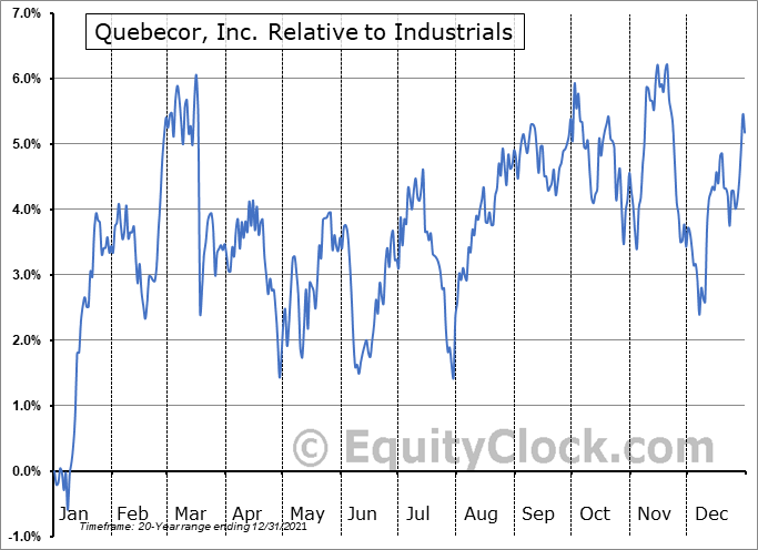 QBR-B.TO Relative to the Sector