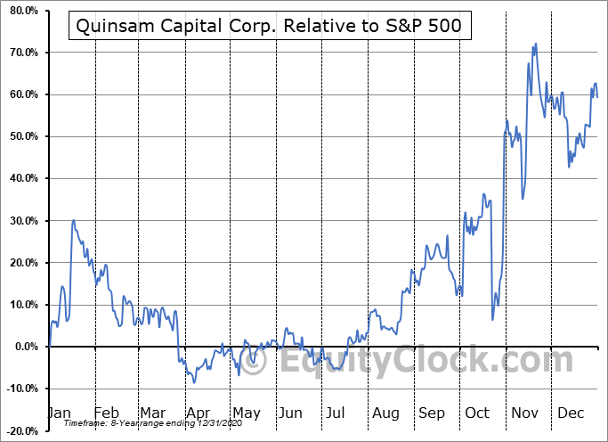 QCA.CA Relative to the S&P 500