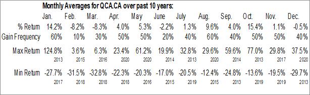 Monthly Seasonal Quinsam Capital Corp. (CSE:QCA.CA)