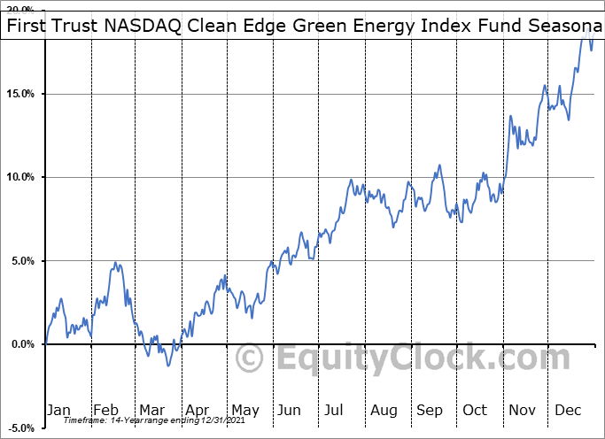 First Trust NASDAQ Clean Edge Green Energy Index Fund (NASD:QCLN) Seasonal Chart