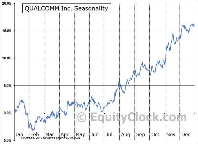 QUALCOMM Inc. (NASD:QCOM) Seasonal Chart