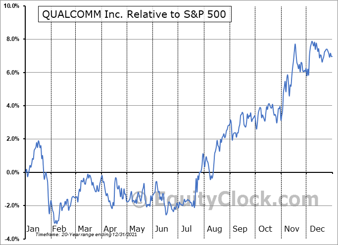 QCOM Relative to the S&P 500