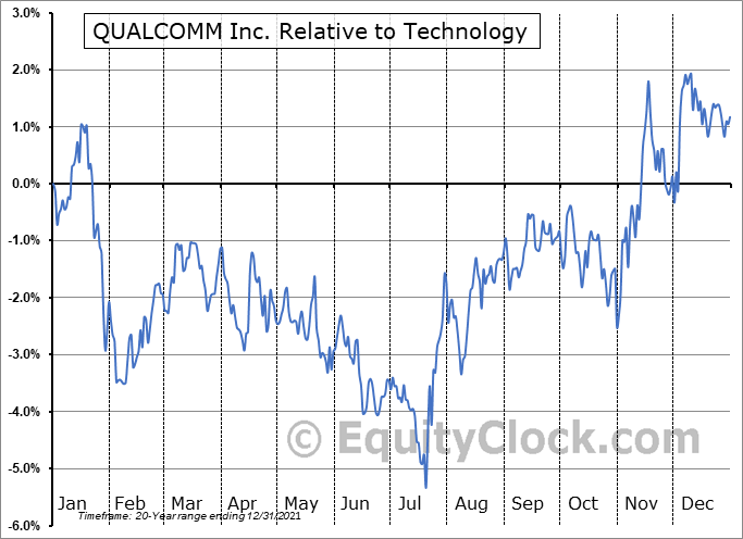 QCOM Relative to the Sector