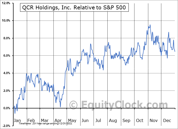 QCRH Relative to the S&P 500