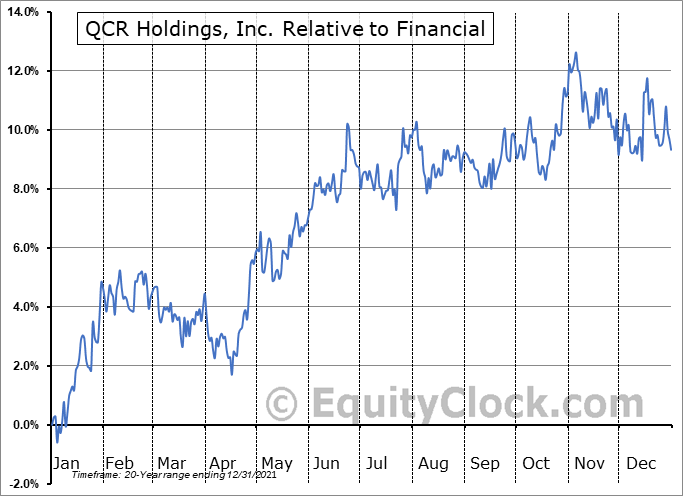 QCRH Relative to the Sector