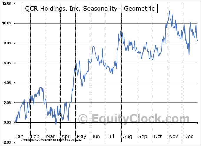 QCR Holdings, Inc. (NASD:QCRH) Seasonality