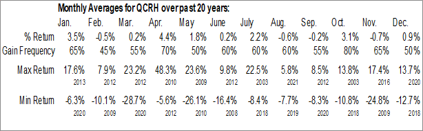 Monthly Seasonal QCR Holdings, Inc. (NASD:QCRH)