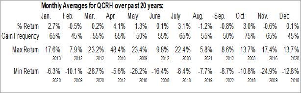 Monthly Seasonal QCR Holdings, Inc. (NASD:QCRH)