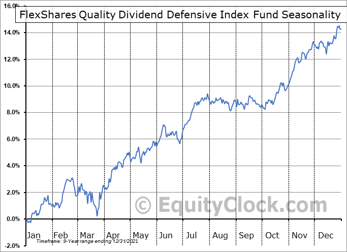 FlexShares Quality Dividend Defensive Index Fund (AMEX:QDEF) Seasonal Chart