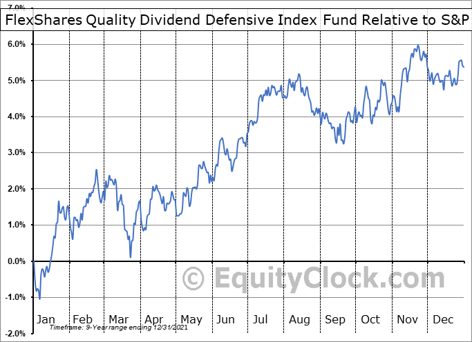 QDEF Relative to the S&P 500