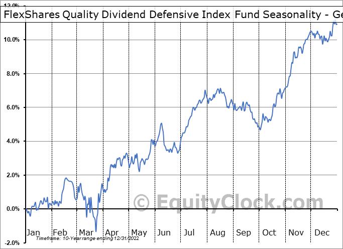 FlexShares Quality Dividend Defensive Index Fund (AMEX:QDEF) Seasonality