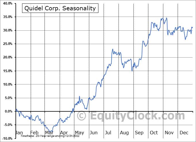 Quidel Corp. (NASD:QDEL) Seasonal Chart