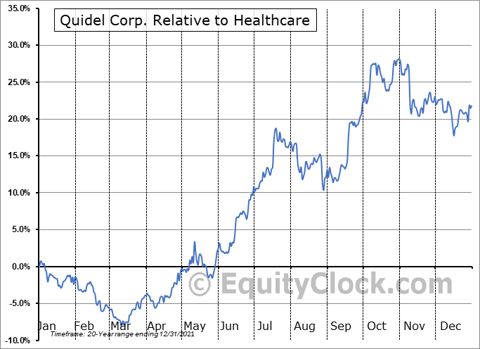 QDEL Relative to the Sector