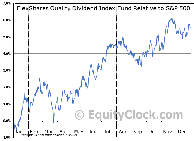 QDF Relative to the S&P 500