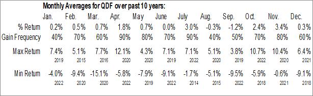 Monthly Seasonal FlexShares Quality Dividend Index Fund (AMEX:QDF)