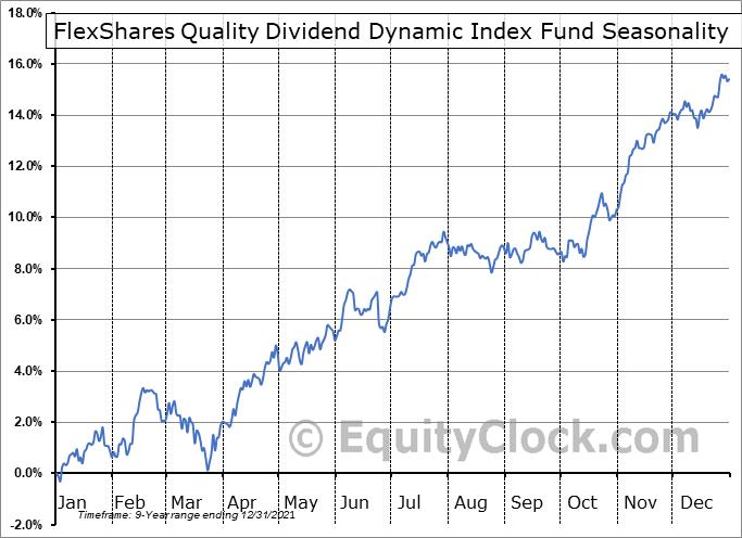 FlexShares Quality Dividend Dynamic Index Fund (AMEX:QDYN) Seasonality