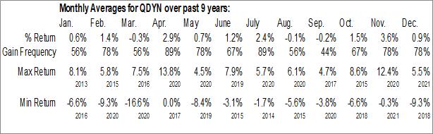 Monthly Seasonal FlexShares Quality Dividend Dynamic Index Fund (AMEX:QDYN)