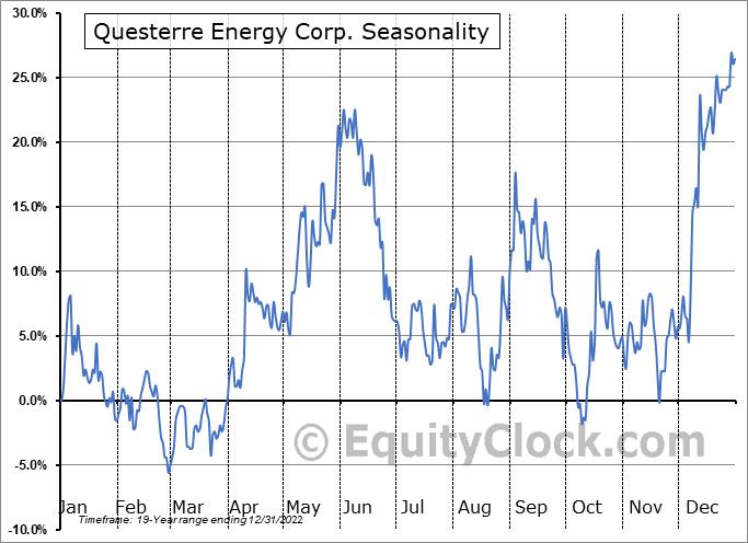 Questerre Energy Corp. (TSE:QEC.TO) Seasonal Chart