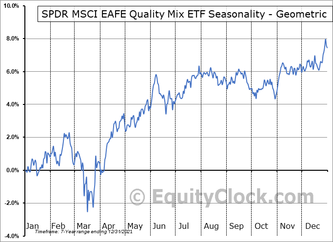 SPDR MSCI EAFE Quality Mix ETF (AMEX:QEFA) Seasonality