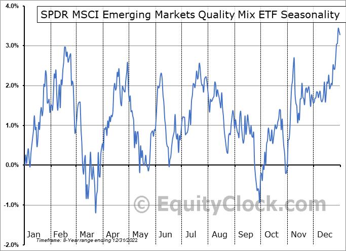 SPDR MSCI Emerging Markets Quality Mix ETF (AMEX:QEMM) Seasonal Chart