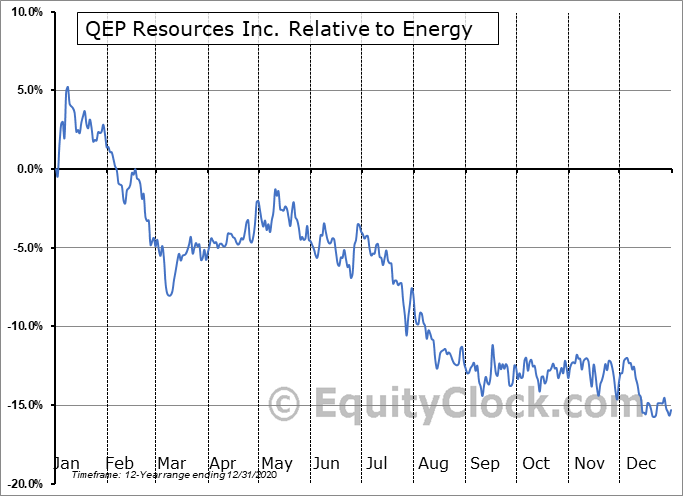 QEP Relative to the Sector